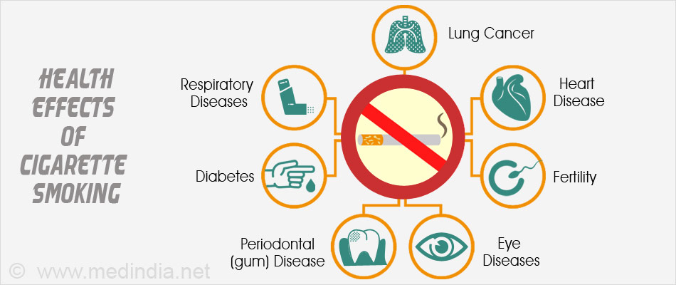 an analysis of major causes of smoke and its diseases may cause There are many causes of chronic bronchitis, but the main cause is cigarette smoke statistics from the us centers for disease control and prevention (cdc) suggest that about 49% of smokers develop chronic bronchitis and 24% develop emphysema/copd.