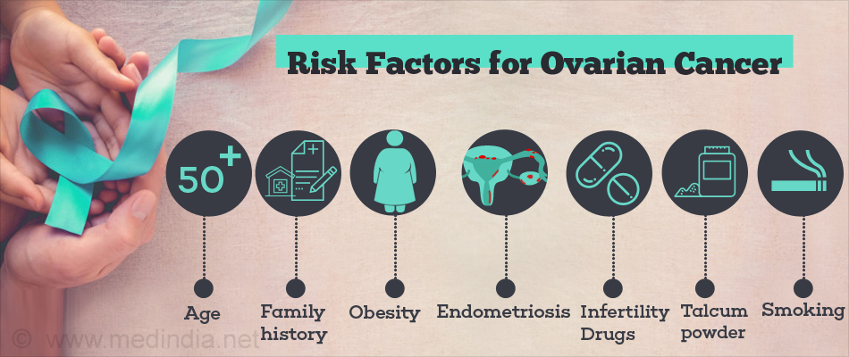 Risk Factors for Ovarian Cancer