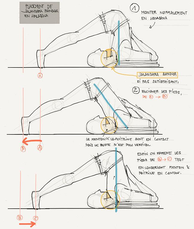 """""""Salamba Sarvangasana"""" BKS Iyengar énumère les nombreux effets positifs du verrouillage du menton dans cette posture inversée"""